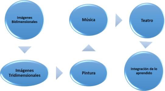 El bloque I del contenido temático del texto, comprende las lecciones 1 a la 5