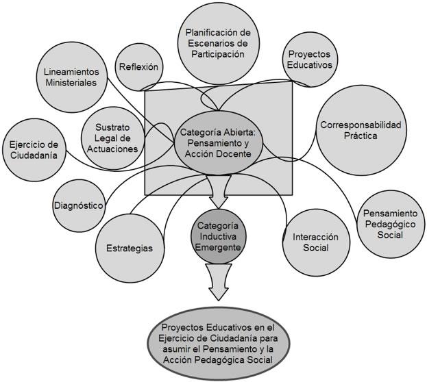 Gráfico: Categorías axiales emergentes a partir de la categoría abierta: pensamiento y acción docente