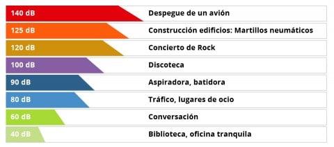 Ejemplos de contaminación acústica por decibeles y actividad