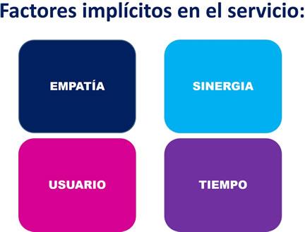 Factores implícitos en el servicio