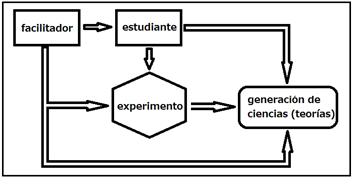 Figura No. 1: Esquema de aplicación del MFC en la Física