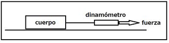 Figura No. 2: Equipamiento para el estudio de la fricción