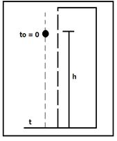Figura No. 4: Experimento de caída libre