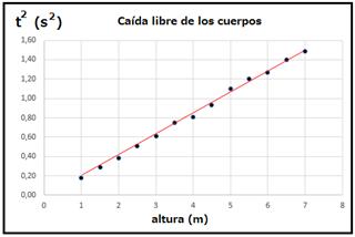 Figura No. 5: Gráfica del ploteo del tiempo al cuadrado de la caída contra la altura