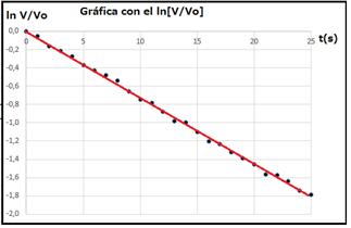 Figura No. 9: Mejor recta superpuesta sobre los datos