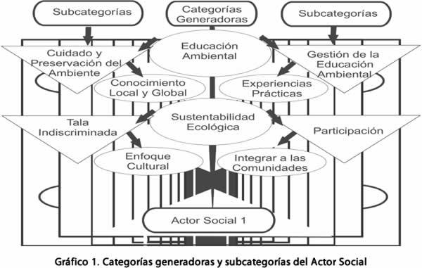 grafico-1-actor-social