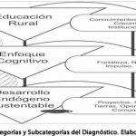Educación rural y desarrollo endógeno sustentable