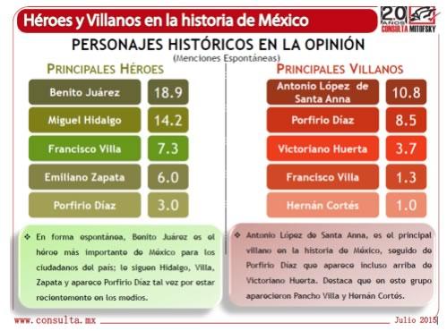 Héroes y villanos en la Historia de México. Consulta Mitofsky (2015)