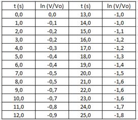 Tabla No. 5: Datos después de haber normalizado los voltajes y aplicado el logaritmo natural